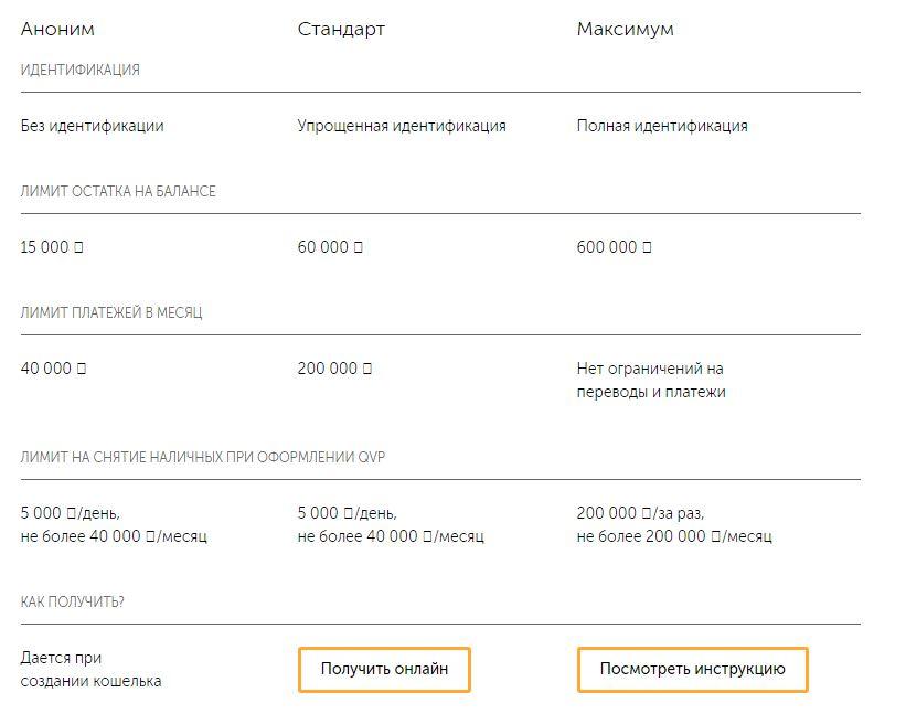 Киви кошелёк - Статусы пользователей