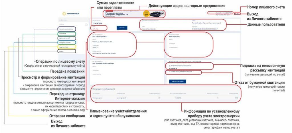 Главная страница личного кабинета на www.permenergosbyt.ru